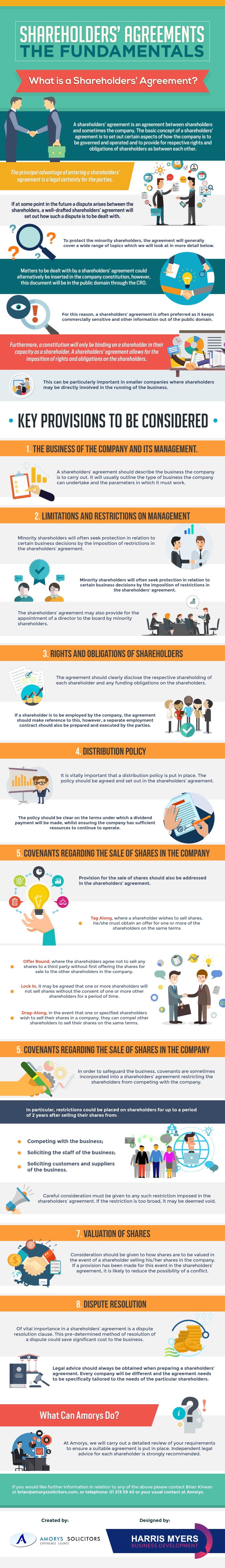 Shareholders Agreements - The Fundamentals - Info-graphic